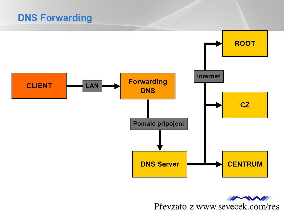 YOUR LOGO CLIENT DNS Server ROOT CZ CENTRUM Forwarding DNS LAN Pomalé připojení Internet DNS Forwarding Převzato z www.sevecek.com/res