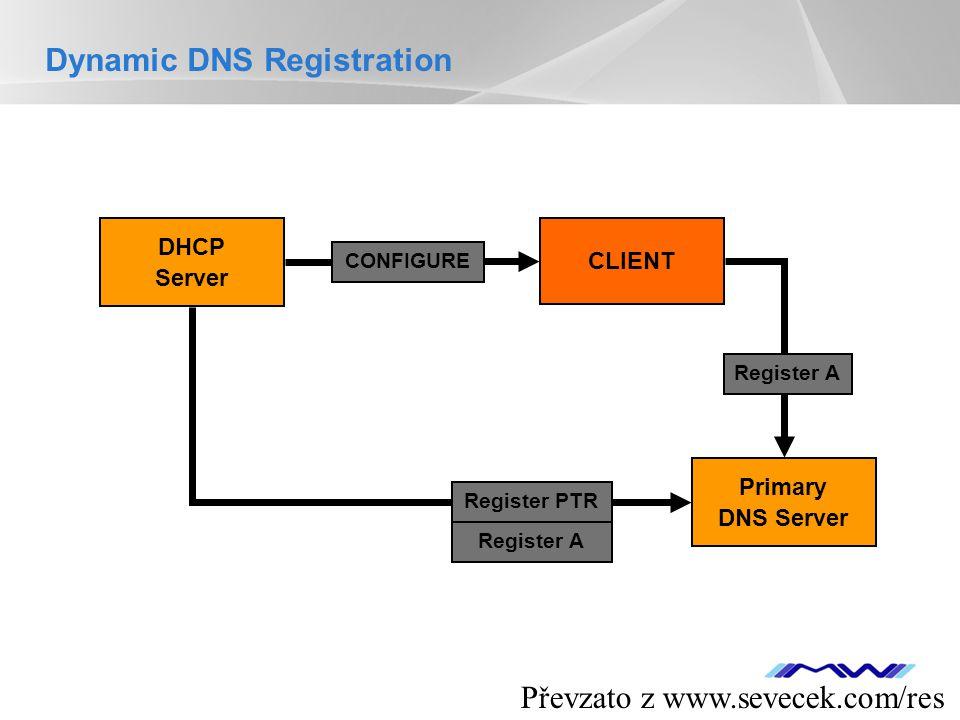 YOUR LOGO CLIENT DHCP Server Primary DNS Server CONFIGURE Register A Register PTR Register A Dynamic DNS Registration Převzato z www.sevecek.com/res