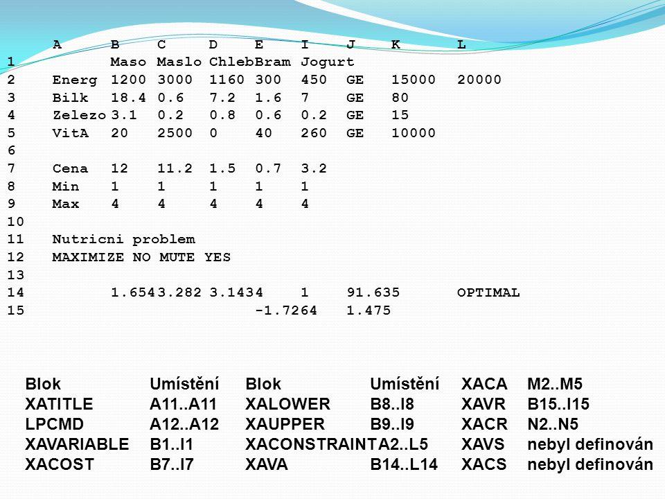 ABCDEIJK L 1MasoMasloChlebBramJogurt 2Energ120030001160300450GE1500020000 3Bilk18.40.67.21.67GE80 4Zelezo3.10.20.80.60.2GE15 5VitA202500040260GE10000 6 7Cena1211.21.50.73.2 8Min11111 9Max44444 10 11Nutricni problem 12MAXIMIZE NO MUTE YES 13 141.6543.2823.1434191.635OPTIMAL 15-1.72641.475 Blok Umístění XATITLEA11..A11 LPCMDA12..A12 XAVARIABLEB1..I1 XACOSTB7..I7 Blok Umístění XALOWERB8..I8 XAUPPERB9..I9 XACONSTRAINTA2..L5 XAVAB14..L14 XACAM2..M5 XAVRB15..I15 XACRN2..N5 XAVSnebyl definován XACSnebyl definován