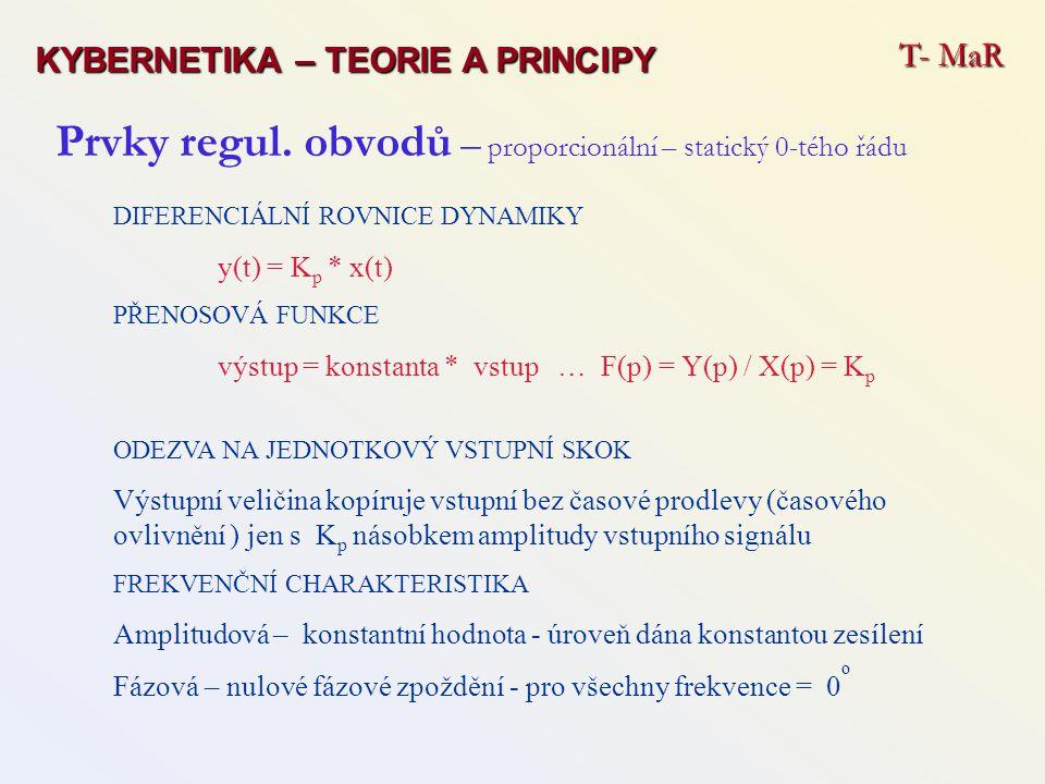 Prvky regul. obvodů – proporcionální – statický 0-tého řádu DIFERENCIÁLNÍ ROVNICE DYNAMIKY y(t) = K p * x(t) PŘENOSOVÁ FUNKCE výstup = konstanta * vst