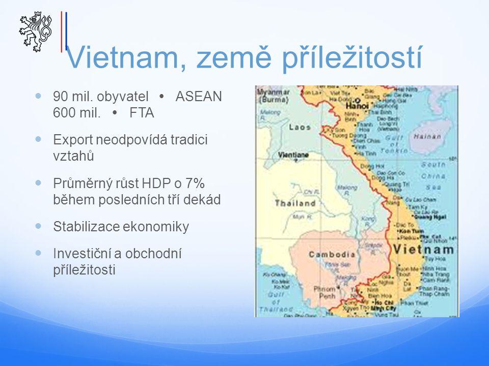 Vietnam, země příležitostí 90 mil. obyvatel  ASEAN 600 mil.  FTA Export neodpovídá tradici vztahů Průměrný růst HDP o 7% během posledních tří dekád