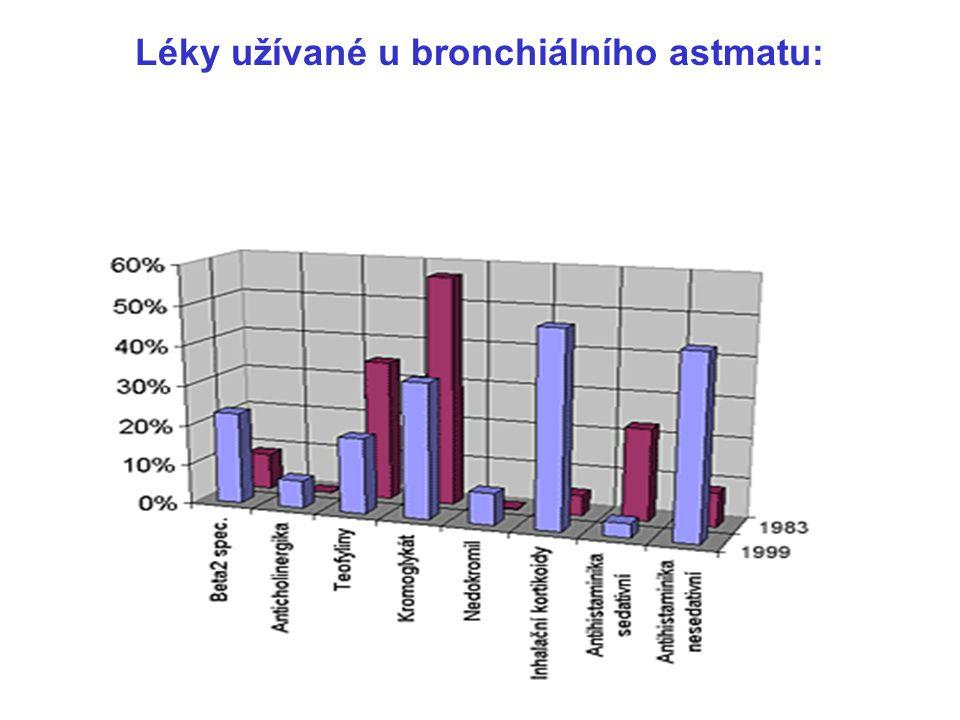 Léky užívané u bronchiálního astmatu: