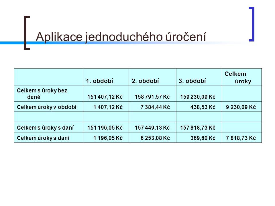 Aplikace jednoduchého úročení 1. období2. období3. období Celkem úroky Celkem s úroky bez daně 151 407,12 Kč 158 791,57 Kč 159 230,09 Kč Celkem úroky