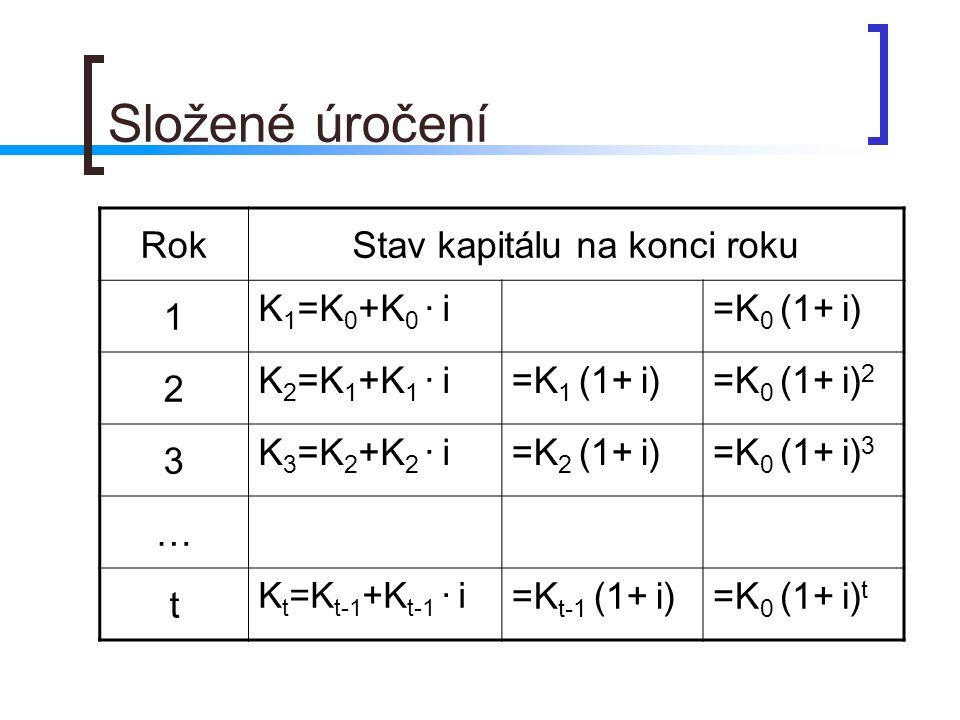 Složené úročení RokStav kapitálu na konci roku 1 K 1 =K 0 +K 0 · i=K 0 (1+ i) 2 K 2 =K 1 +K 1 · i=K 1 (1+ i)=K 0 (1+ i) 2 3 K 3 =K 2 +K 2 · i=K 2 (1+