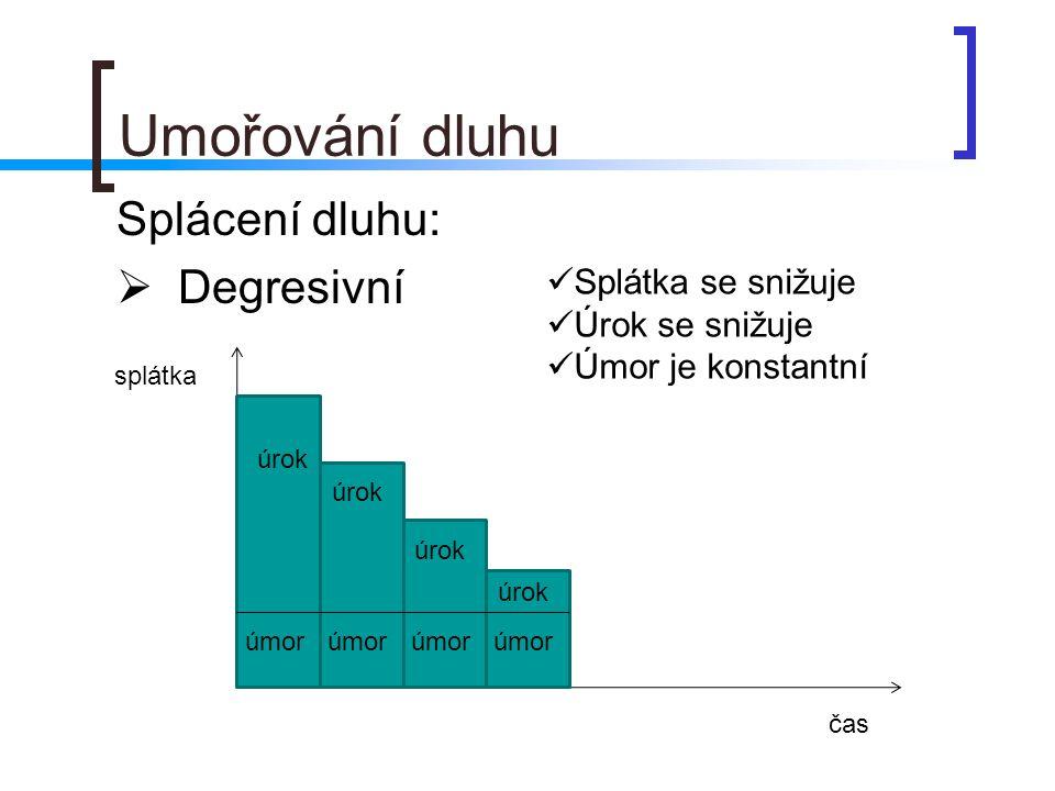 Umořování dluhu Splácení dluhu:  Degresivní úrok úmor úrok úmor splátka čas Splátka se snižuje Úrok se snižuje Úmor je konstantní