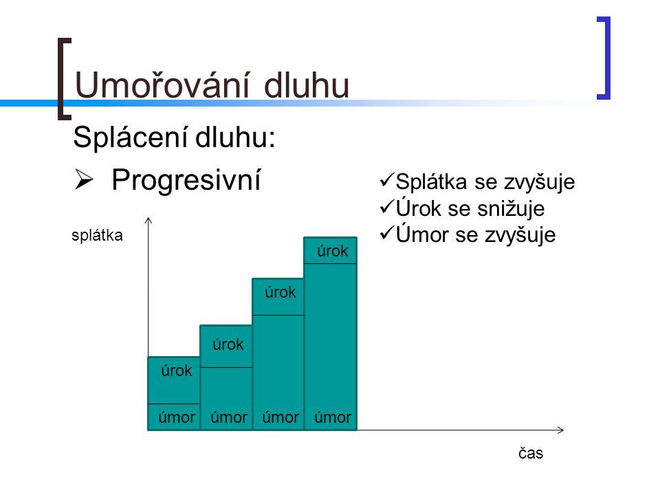 Umořování dluhu Splácení dluhu:  Progresivní splátka čas úrok úmor Splátka se zvyšuje Úrok se snižuje Úmor se zvyšuje