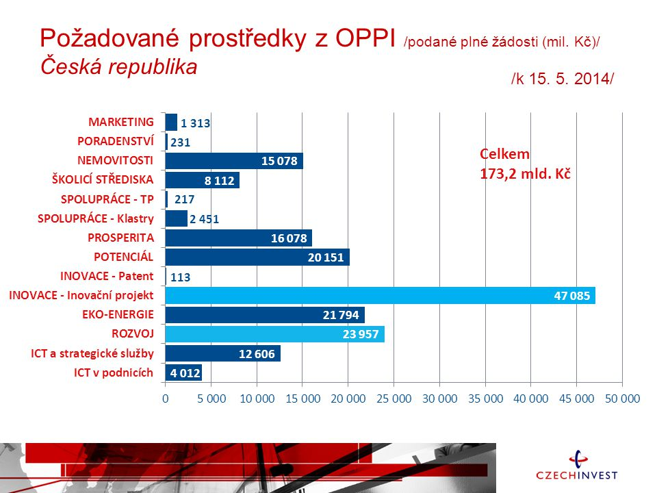 Požadované prostředky z OPPI /podané plné žádosti (mil. Kč)/ Česká republika Celkem 173,2 mld. Kč /k 15. 5. 2014/