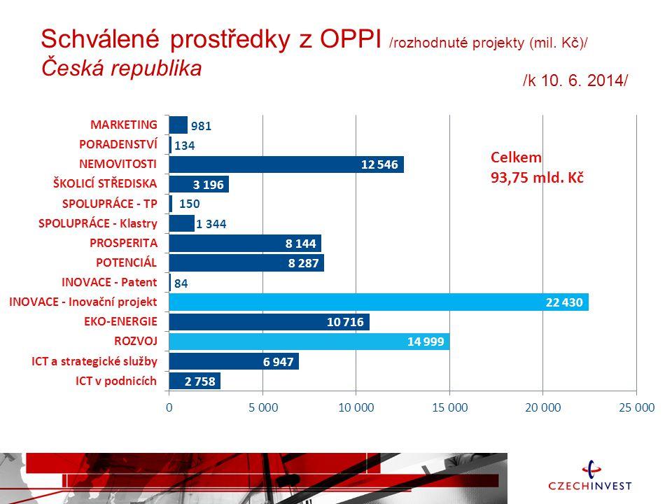 Schválené prostředky z OPPI /rozhodnuté projekty (mil. Kč)/ Česká republika Celkem 93,75 mld. Kč /k 10. 6. 2014/