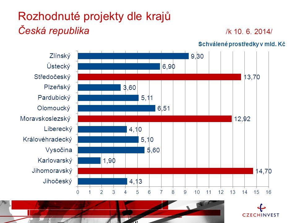 Rozhodnuté projekty dle krajů Česká republika /k 10. 6. 2014/ Schválené prostředky v mld. Kč
