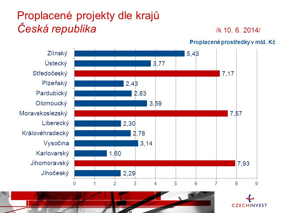 Proplacené projekty dle krajů Česká republika /k 10. 6. 2014/ Proplacené prostředky v mld. Kč