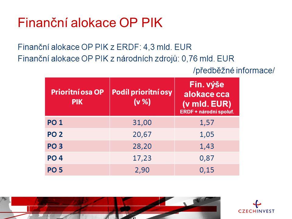 Finanční alokace OP PIK Finanční alokace OP PIK z ERDF: 4,3 mld. EUR Finanční alokace OP PIK z národních zdrojů: 0,76 mld. EUR /předběžné informace/ P