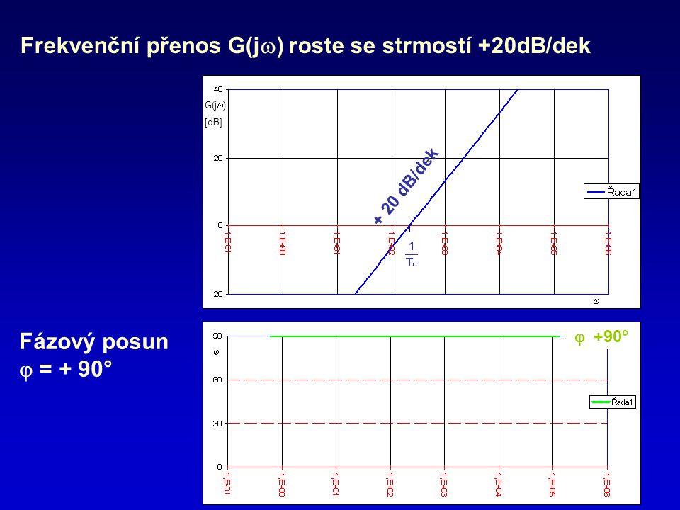 Frekvenční přenos G(j  ) roste se strmostí +20dB/dek Fázový posun  = + 90° + 20 dB/dek  +90° G(j  ) [dB]  