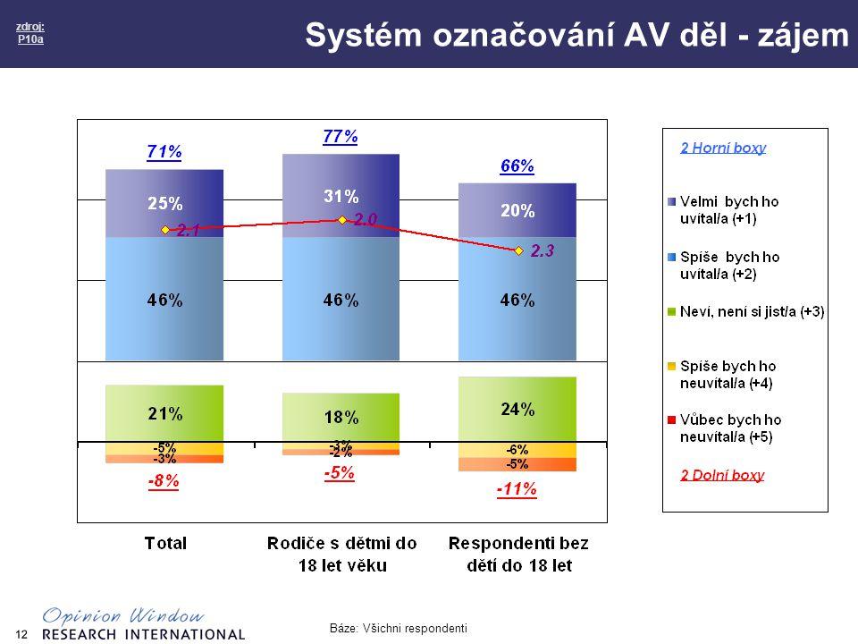 12 Systém označování AV děl - zájem zdroj: P10a Báze: Všichni respondenti