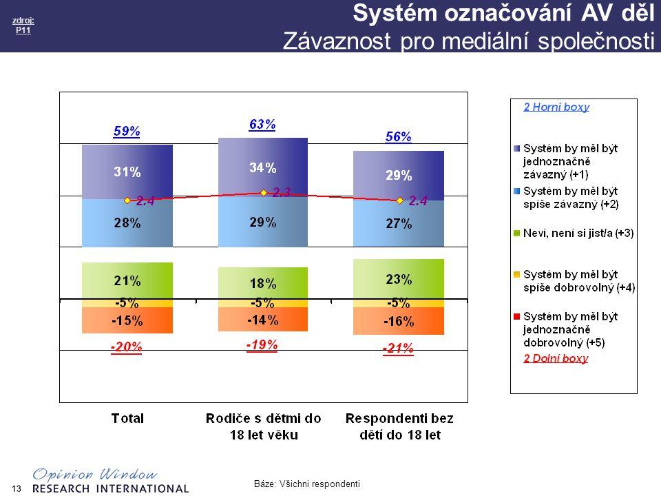 13 Systém označování AV děl Závaznost pro mediální společnosti zdroj: P11 Báze: Všichni respondenti