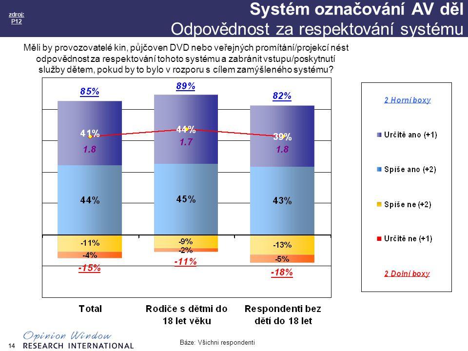 14 Systém označování AV děl Odpovědnost za respektování systému zdroj: P12 Báze: Všichni respondenti Měli by provozovatelé kin, půjčoven DVD nebo veřejných promítání/projekcí nést odpovědnost za respektování tohoto systému a zabránit vstupu/poskytnutí služby dětem, pokud by to bylo v rozporu s cílem zamýšleného systému