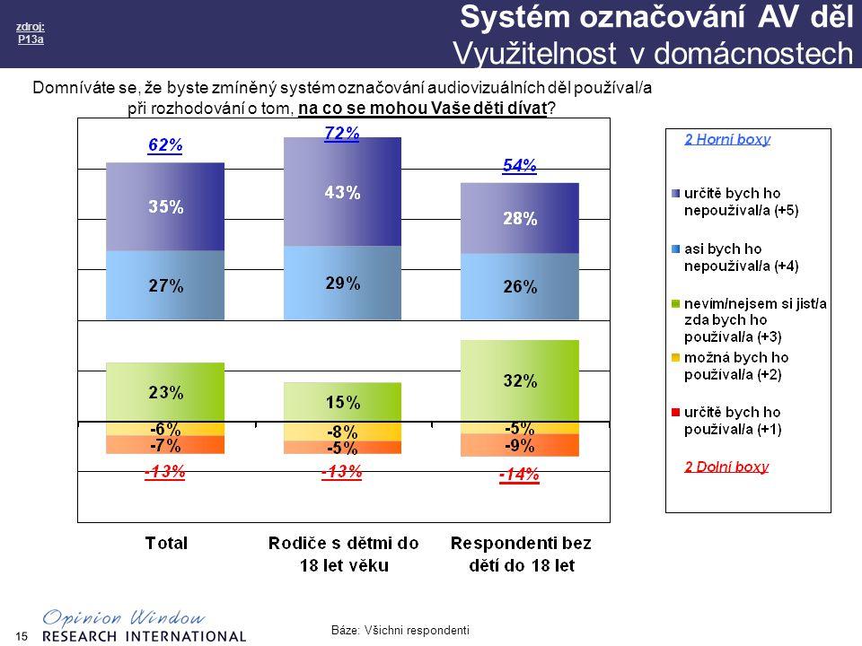 15 Systém označování AV děl Využitelnost v domácnostech zdroj: P13a Báze: Všichni respondenti Domníváte se, že byste zmíněný systém označování audiovizuálních děl používal/a při rozhodování o tom, na co se mohou Vaše děti dívat
