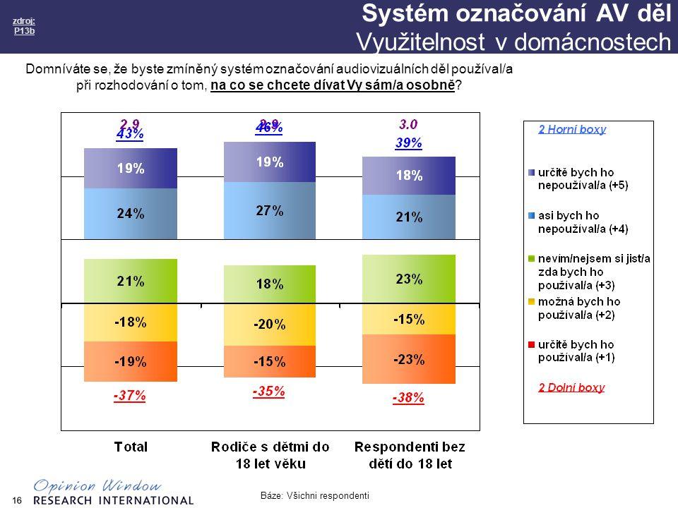 16 Systém označování AV děl Využitelnost v domácnostech zdroj: P13b Báze: Všichni respondenti Domníváte se, že byste zmíněný systém označování audiovizuálních děl používal/a při rozhodování o tom, na co se chcete dívat Vy sám/a osobně
