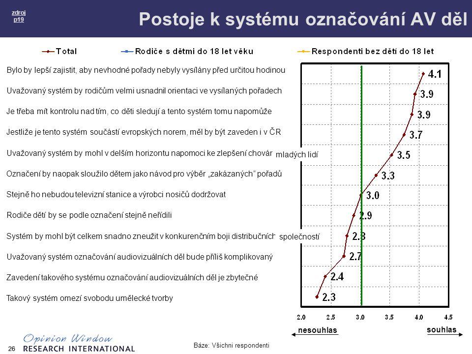 26 Postoje k systému označování AV děl zdroj p19 Bylo by lepší zajistit, aby nevhodné pořady nebyly vysílány před určitou hodinou Uvažovaný systém by