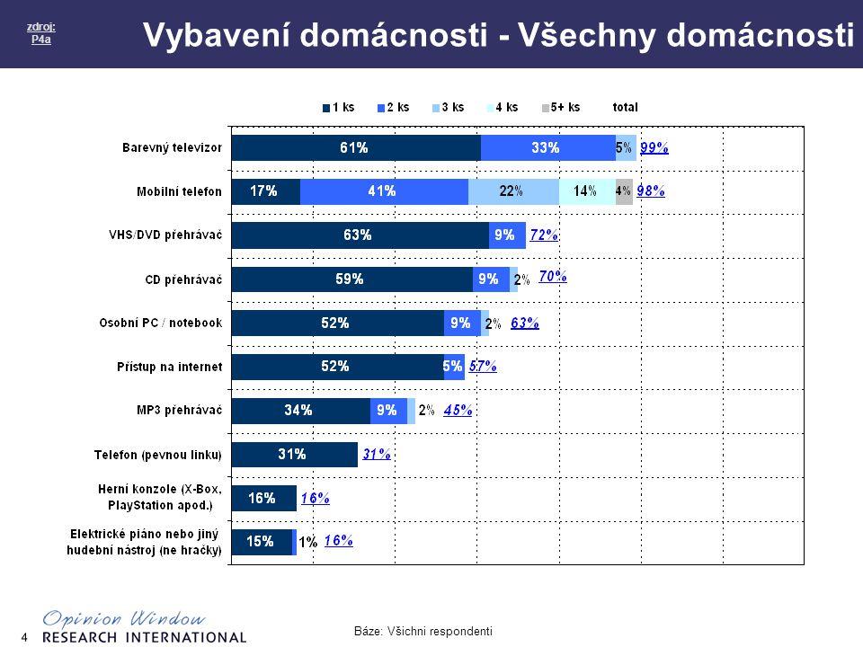 4 Vybavení domácnosti - Všechny domácnosti zdroj: P4a Báze: Všichni respondenti