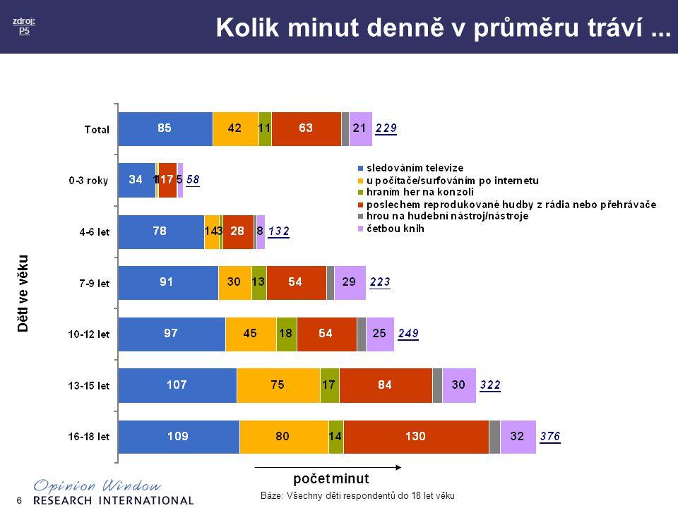 6 Kolik minut denně v průměru tráví... zdroj: P5 Báze: Všechny děti respondentů do 18 let věku počet minut Děti ve věku