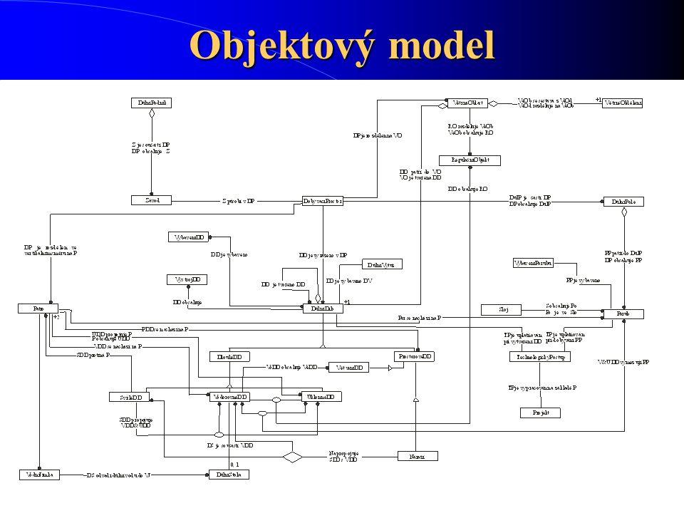 Objektový model