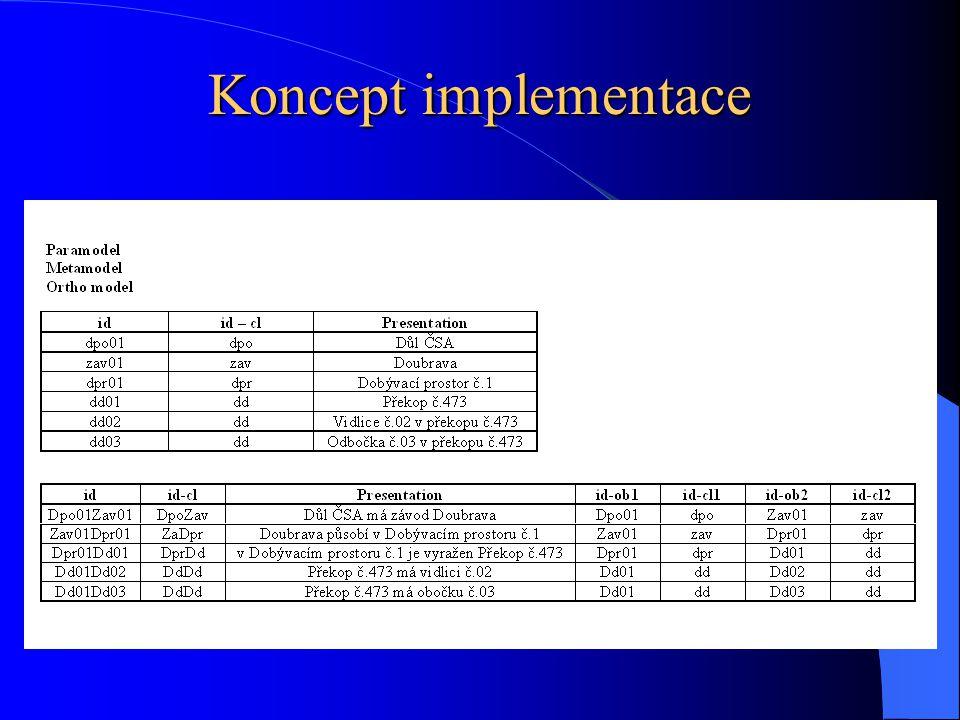 Koncept implementace
