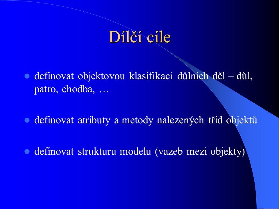 Dílčí cíle definovat objektovou klasifikaci důlních děl – důl, patro, chodba, … definovat atributy a metody nalezených tříd objektů definovat struktur
