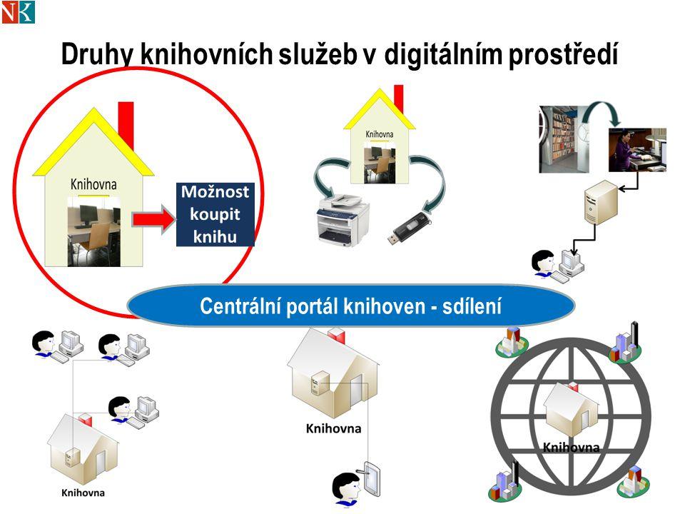 Druhy knihovních služeb v digitálním prostředí 27 Centrální portál knihoven - sdílení
