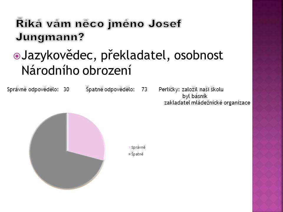 Správně odpovědělo: 30 Špatně odpovědělo: 73 Perličky: založil naši školu byl básník zakladatel mládežnické organizace  Jazykovědec, překladatel, oso
