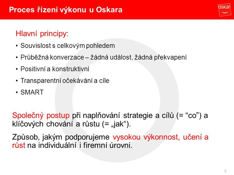 """3 Proces řízení výkonu u Oskara Hlavní principy: Souvislost s celkovým pohledem Průběžná konverzace – žádná událost, žádná překvapení Positivní a konstruktivní Transparentní očekávání a cíle SMART Společný postup při naplňování strategie a cílů (= co ) a klíčových chování a růstu (= """"jak )."""