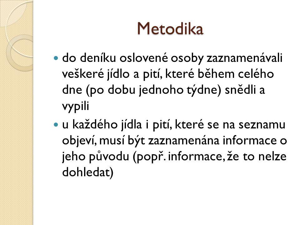 Metodika do deníku oslovené osoby zaznamenávali veškeré jídlo a pití, které během celého dne (po dobu jednoho týdne) snědli a vypili u každého jídla i