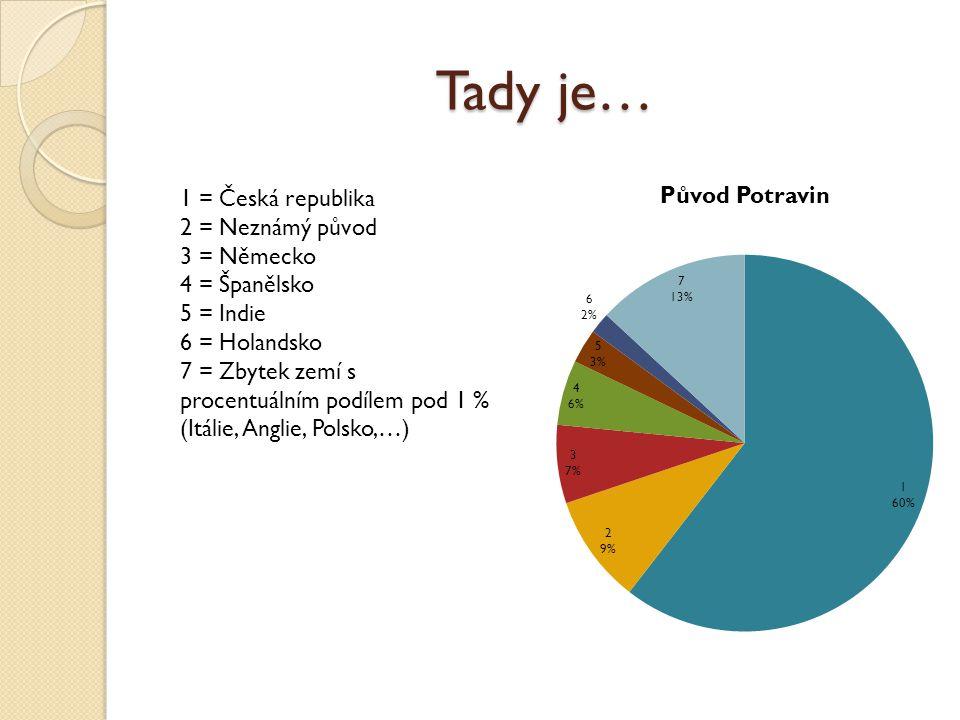 Tady je… 1 = Česká republika 2 = Neznámý původ 3 = Německo 4 = Španělsko 5 = Indie 6 = Holandsko 7 = Zbytek zemí s procentuálním podílem pod 1 % (Itál