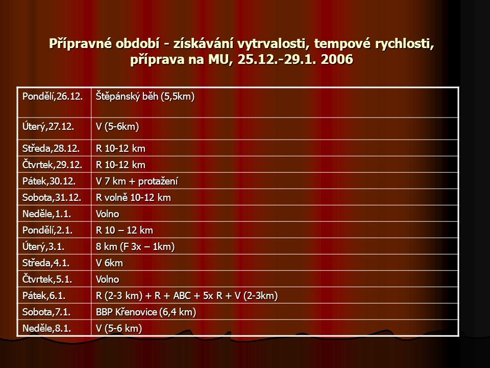 Přípravné období - získávání vytrvalosti, tempové rychlosti, příprava na MU, 25.12.-29.1.