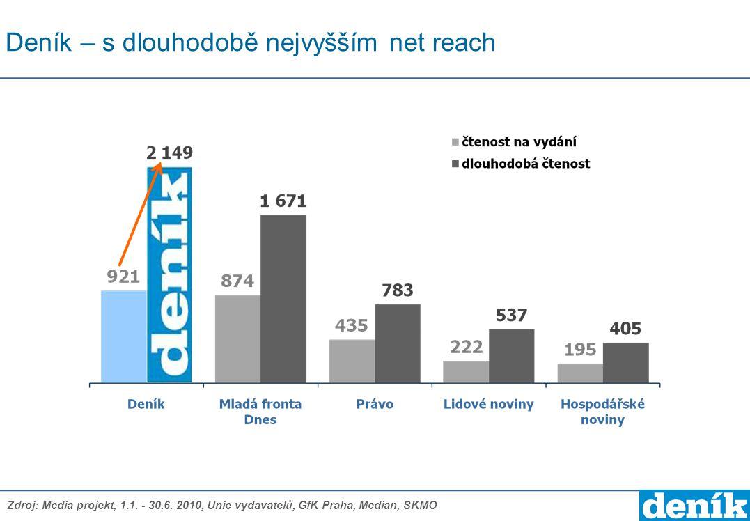Deník – s dlouhodobě nejvyšším net reach Zdroj: Media projekt, 1.1. - 30.6. 2010, Unie vydavatelů, GfK Praha, Median, SKMO