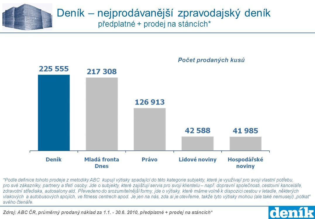 Deník – nejprodávanější zpravodajský deník předplatné + prodej na stáncích* Zdroj: ABC ČR, průměrný prodaný náklad za 1.1. - 30.6. 2010, předplatné +