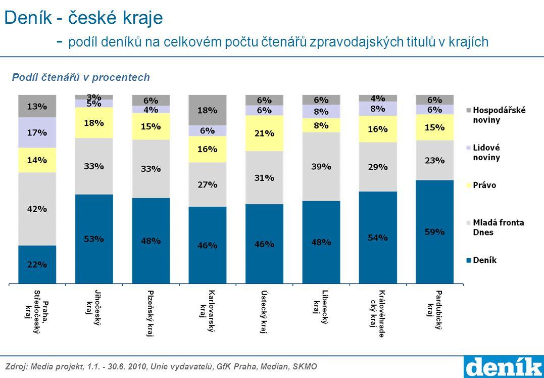 Deník- české kraje - podíl deníků na celkovém počtu čtenářů zpravodajských titulů v krajích Podíl čtenářů v procentech Zdroj: Media projekt, 1.1. - 30