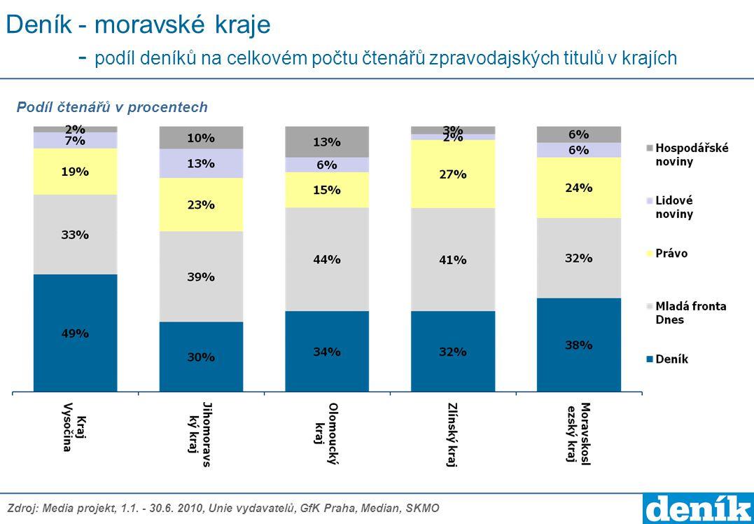 Deník- moravské kraje - podíl deníků na celkovém počtu čtenářů zpravodajských titulů v krajích Podíl čtenářů v procentech Zdroj: Media projekt, 1.1. -
