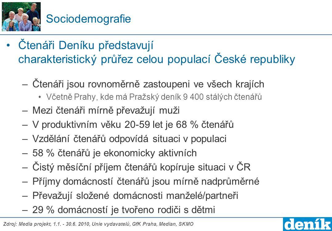 Sociodemografie Čtenáři Deníku představují charakteristický průřez celou populací České republiky –Čtenáři jsou rovnoměrně zastoupeni ve všech krajích