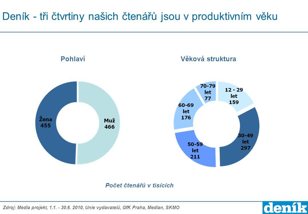 Deník - tři čtvrtiny našich čtenářů jsou v produktivním věku Počet čtenářů v tisících PohlavíVěková struktura Zdroj: Media projekt, 1.1. - 30.6. 2010,
