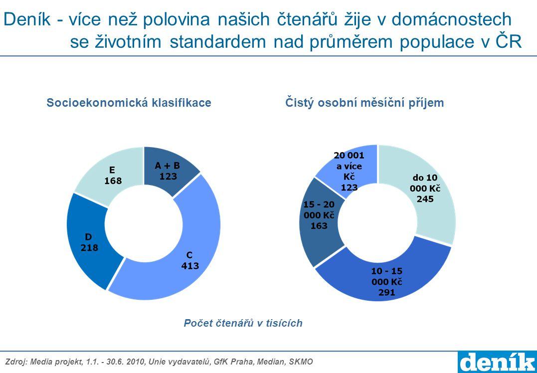Deník - více než polovina našich čtenářů žije v domácnostech se životním standardem nad průměrem populace v ČR Počet čtenářů v tisících Socioekonomick
