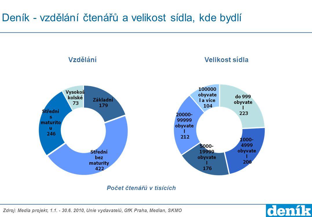 Deník - vzdělání čtenářů a velikost sídla, kde bydlí Počet čtenářů v tisících VzděláníVelikost sídla Zdroj: Media projekt, 1.1. - 30.6. 2010, Unie vyd