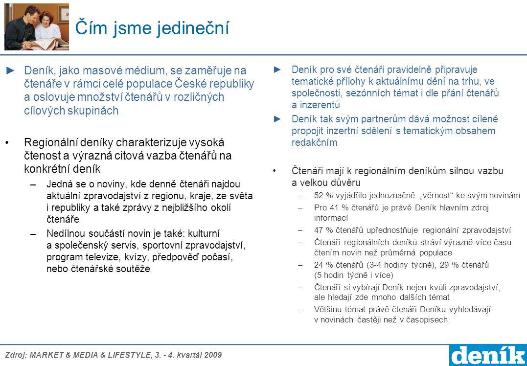 Deník- české kraje - podíl deníků na celkovém počtu čtenářů zpravodajských titulů v krajích Podíl čtenářů v procentech Zdroj: Media projekt, 1.1.