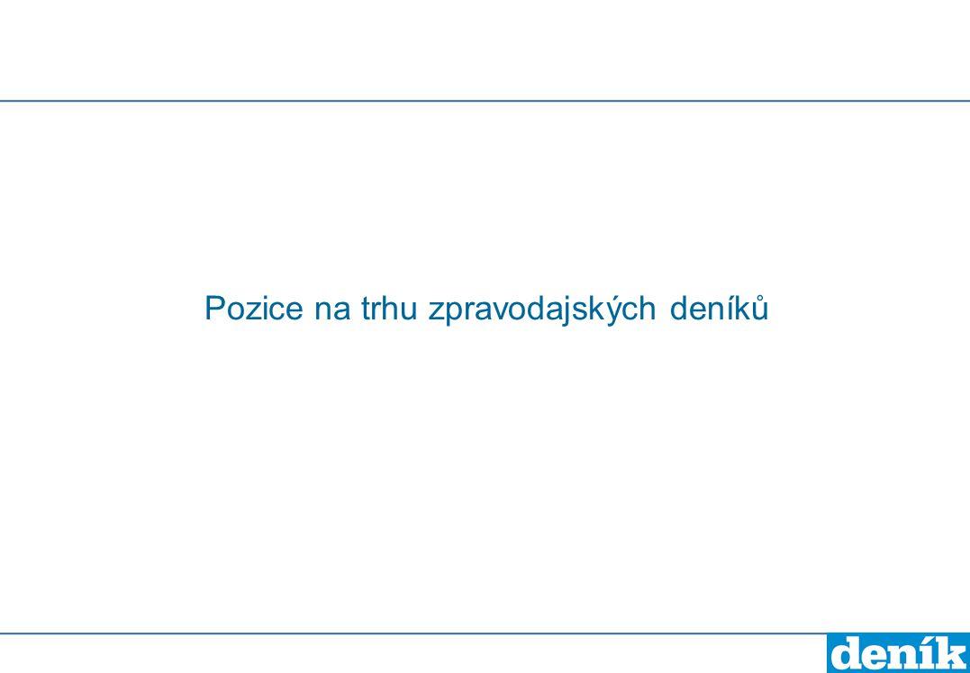 Deník- moravské kraje - podíl deníků na celkovém počtu čtenářů zpravodajských titulů v krajích Podíl čtenářů v procentech Zdroj: Media projekt, 1.1.