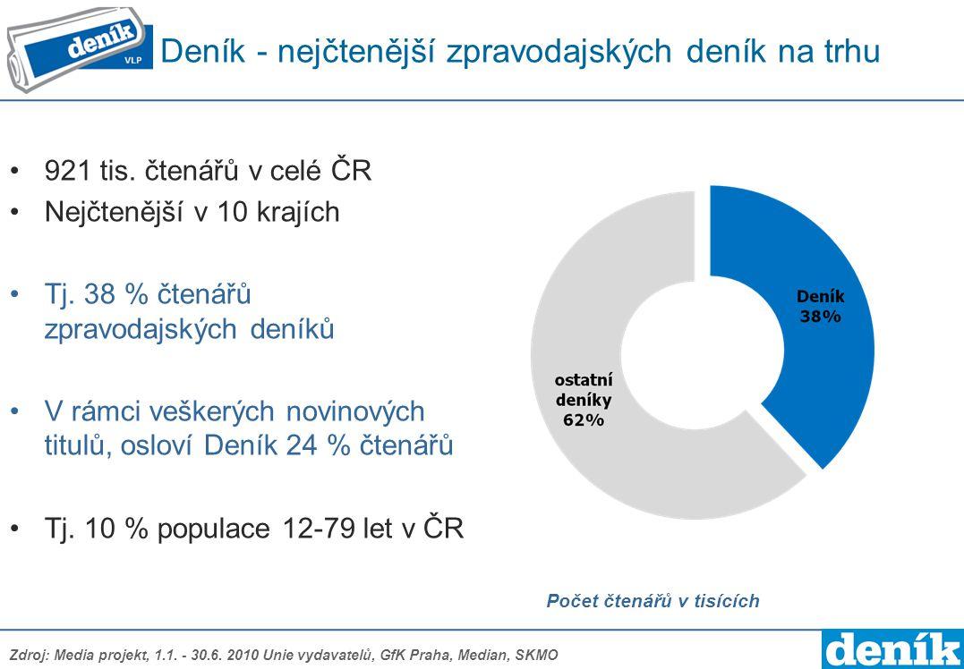Deník - nejčtenější zpravodajských deník na trhu Počet čtenářů v tisících 921 tis. čtenářů v celé ČR Nejčtenější v 10 krajích Tj. 38 % čtenářů zpravod