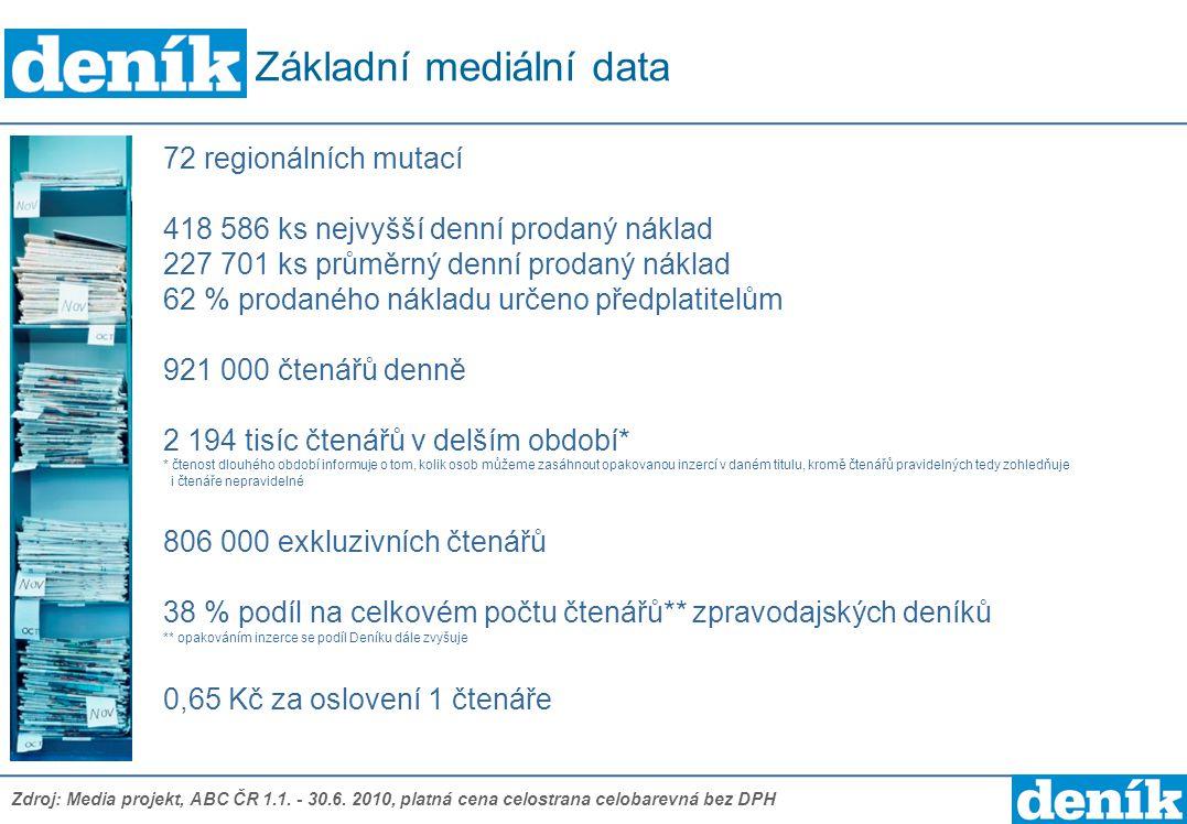 72 regionálních mutací 418 586 ks nejvyšší denní prodaný náklad 227 701 ks průměrný denní prodaný náklad 62 % prodaného nákladu určeno předplatitelům