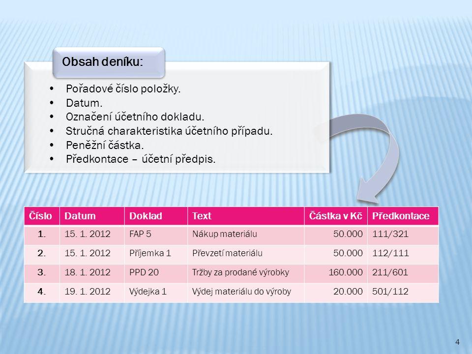 4 Pořadové číslo položky.Datum. Označení účetního dokladu.