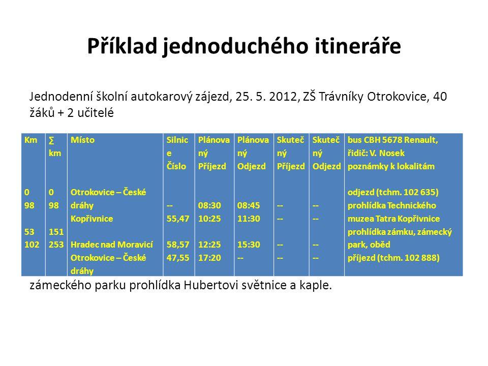 Příklad jednoduchého itineráře Jednodenní školní autokarový zájezd, 25. 5. 2012, ZŠ Trávníky Otrokovice, 40 žáků + 2 učitelé Náhradní program: za špat
