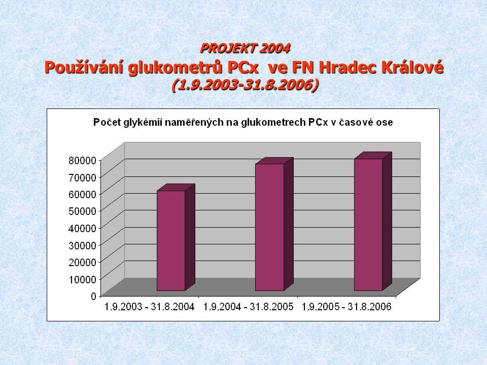PROJEKT 2004 Používání glukometrů PCx ve FN Hradec Králové (1.9.2003-31.8.2006)