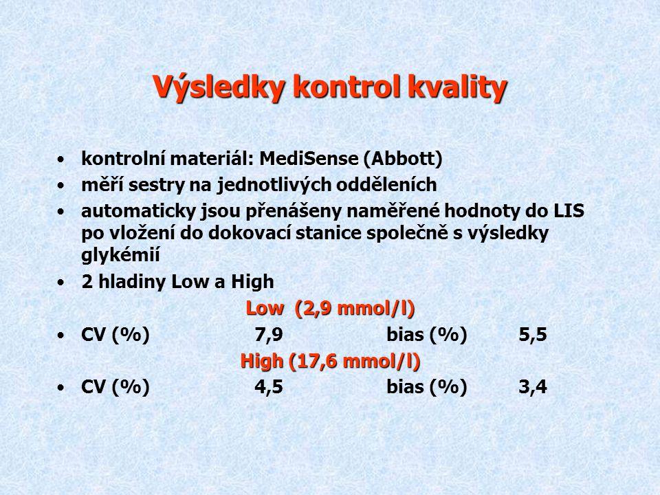 Výsledky kontrol kvality MediSensekontrolní materiál: MediSense (Abbott) měří sestry na jednotlivých odděleních automaticky jsou přenášeny naměřené ho