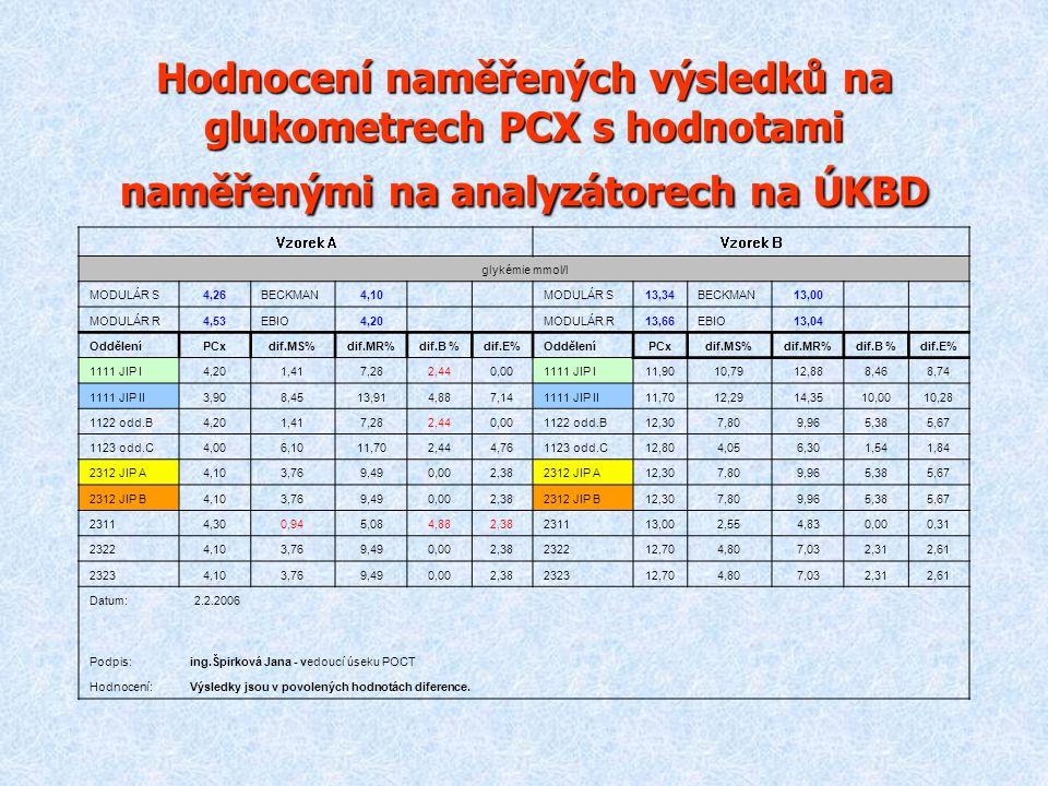 Hodnocení naměřených výsledků na glukometrech PCX s hodnotami naměřenými na analyzátorech na ÚKBD Vzorek AVzorek B glykémie mmol/l MODULÁR S4,26BECKMA